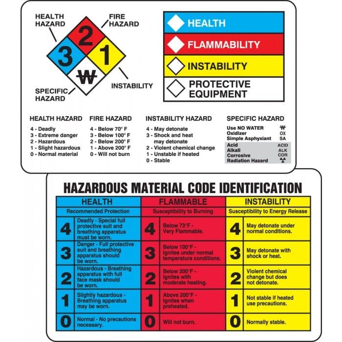 GHS Signage & Labels